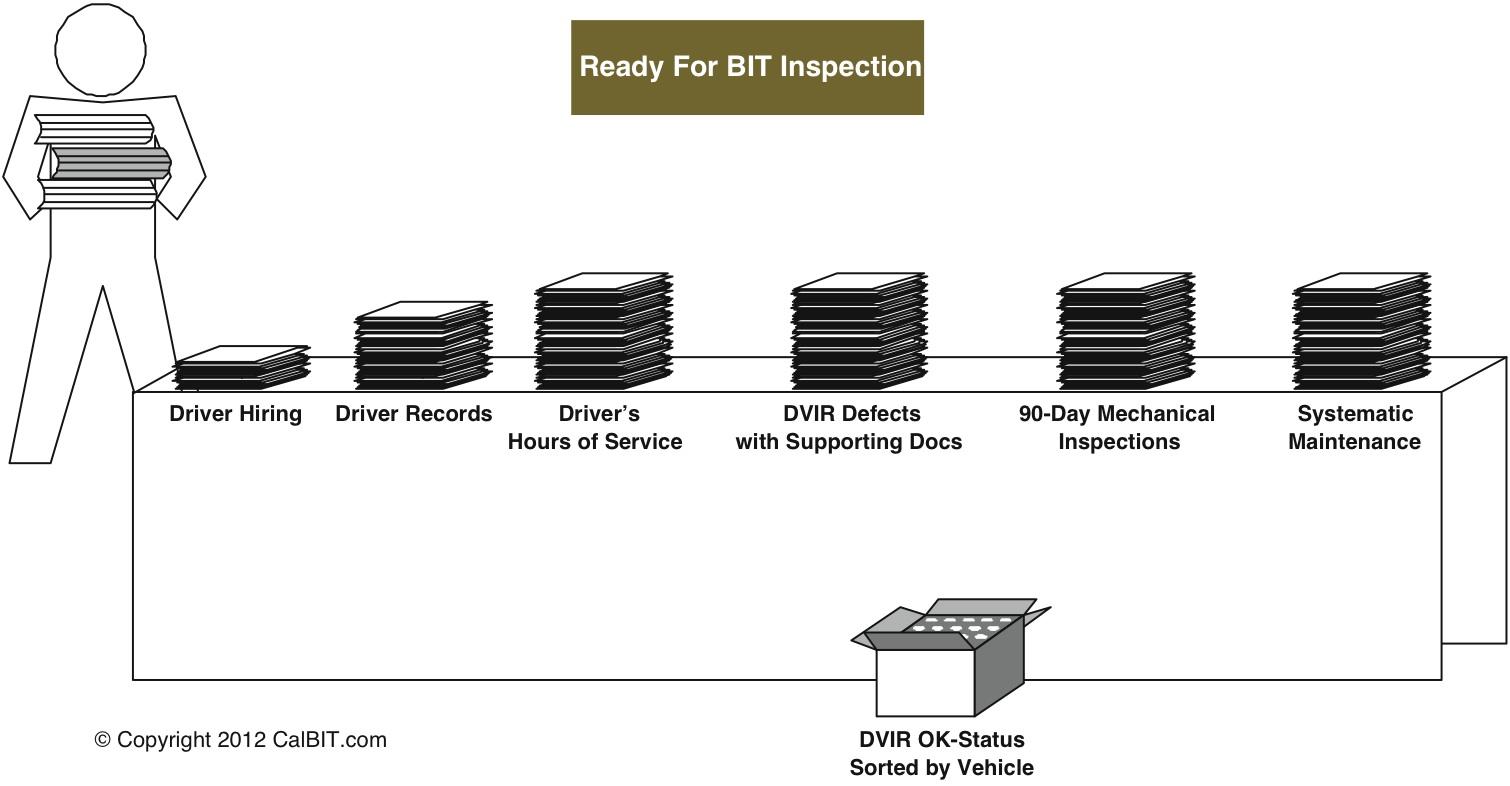Bit inspection for Motor carrier permit status
